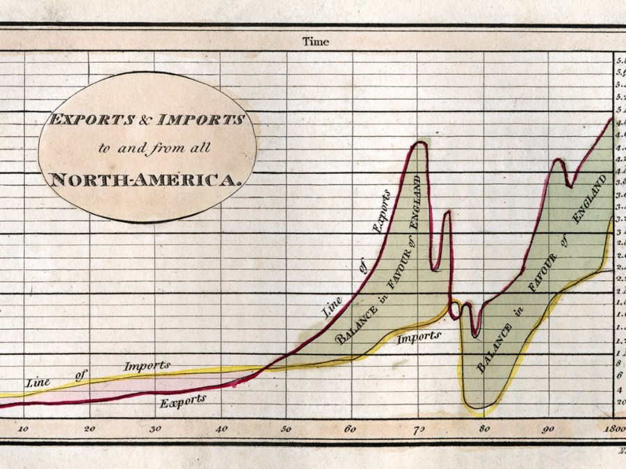 old chart of exports and imports